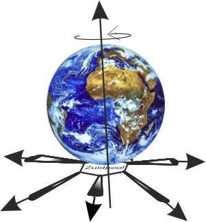 Draaiing van de aarde