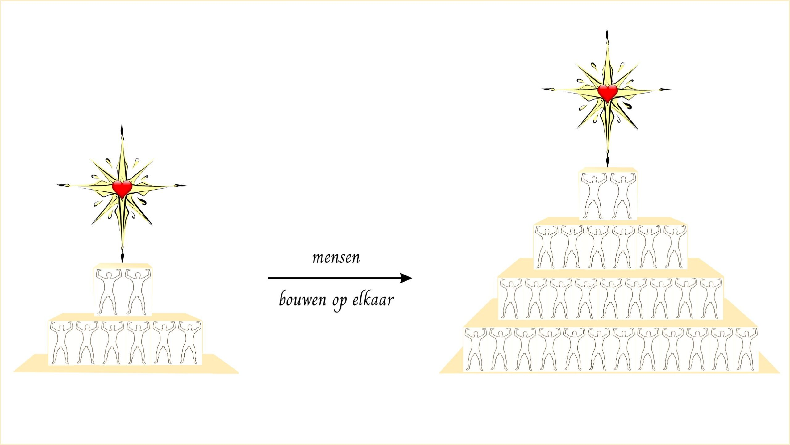 De piramide van het leven